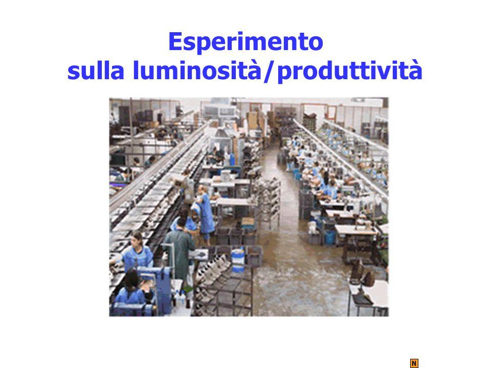 Esperimento sulla luminosità/produttività