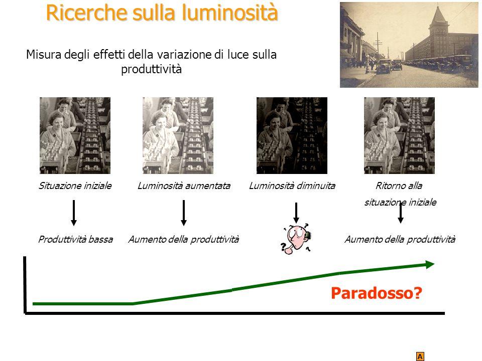 Ricerche sulla luminosità Paradosso? Misura degli effetti della variazione di luce sulla produttività Situazione inizialeLuminosità aumentataLuminosit
