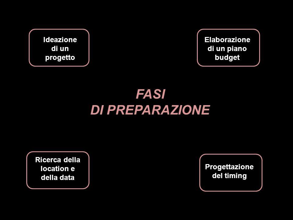 Ideazione di un progetto Ricerca della location e della data Elaborazione di un piano budget Progettazione del timing FASI DI PREPARAZIONE