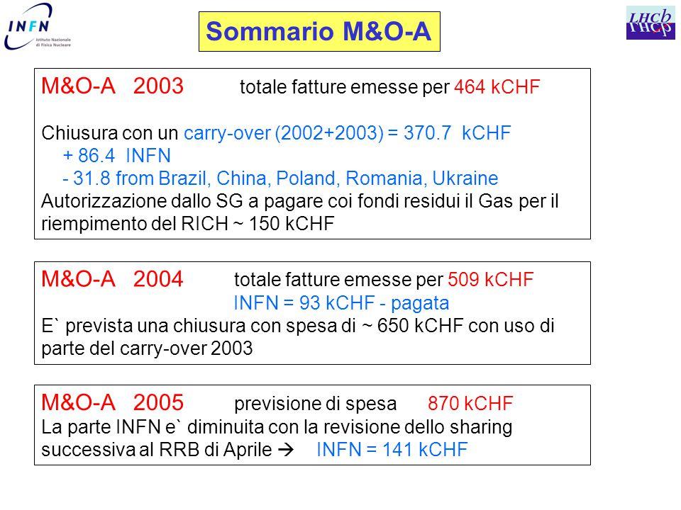 Sommario M&O-A M&O-A 2003 totale fatture emesse per 464 kCHF Chiusura con un carry-over (2002+2003) = 370.7 kCHF + 86.4 INFN - 31.8 from Brazil, China, Poland, Romania, Ukraine Autorizzazione dallo SG a pagare coi fondi residui il Gas per il riempimento del RICH ~ 150 kCHF M&O-A 2005 previsione di spesa 870 kCHF La parte INFN e` diminuita con la revisione dello sharing successiva al RRB di Aprile  INFN = 141 kCHF M&O-A 2004 totale fatture emesse per 509 kCHF INFN = 93 kCHF - pagata E` prevista una chiusura con spesa di ~ 650 kCHF con uso di parte del carry-over 2003