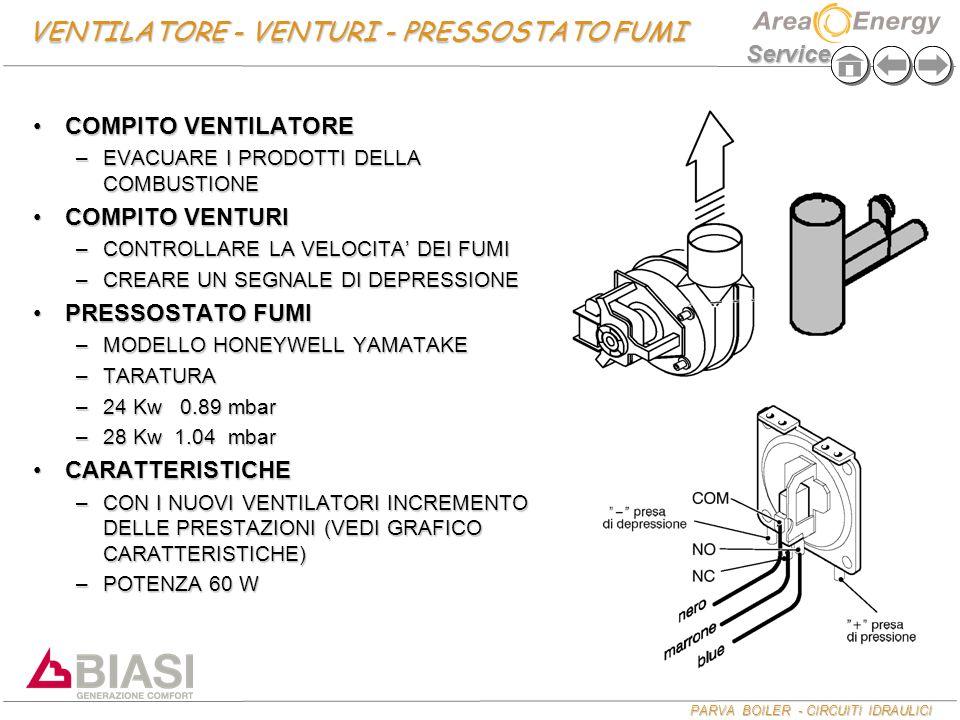 PARVA BOILER - CIRCUITI IDRAULICI Service CONTROLLO PRESSIONE GAS Mod.