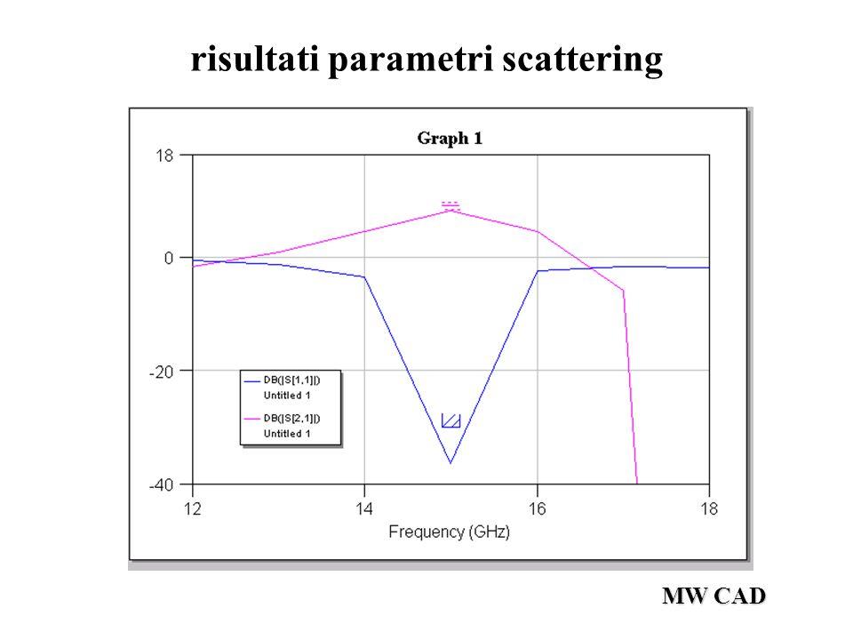 MW CAD risultati parametri scattering