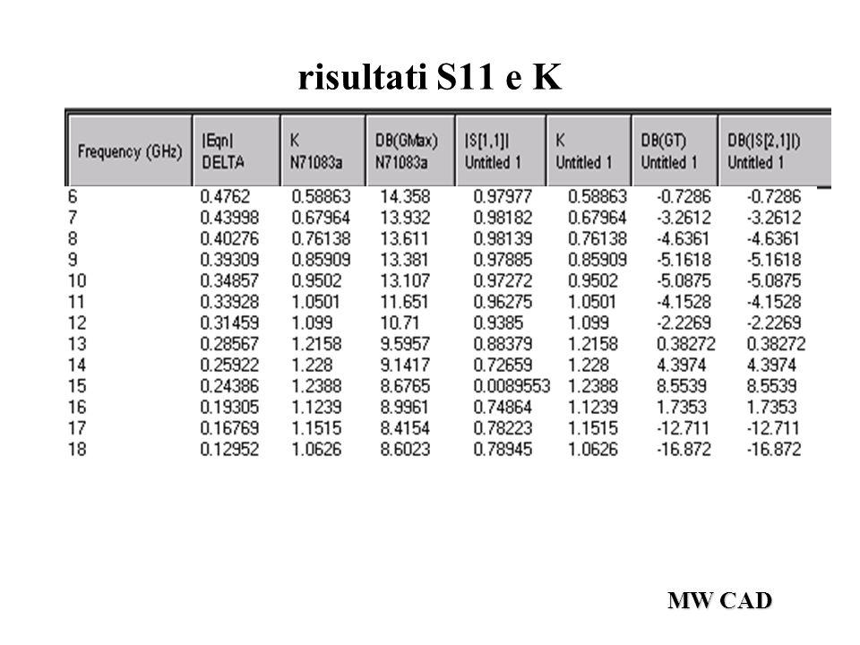MW CAD risultati S11 e K