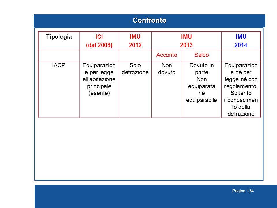Pagina 134 Confronto TipologiaICI (dal 2008) IMU 2012 IMU 2013 IMU 2014 AccontoSaldo IACPEquiparazion e per legge all'abitazione principale (esente) S