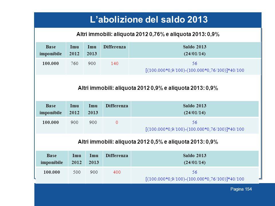 Pagina 154 L'abolizione del saldo 2013 Altri immobili: aliquota 2012 0,76% e aliquota 2013: 0,9% Altri immobili: aliquota 2012 0,9% e aliquota 2013: 0