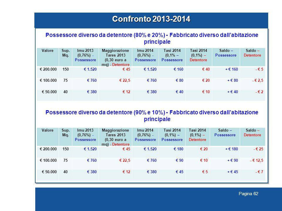 Pagina 62 Confronto 2013-2014 Possessore diverso da detentore (80% e 20%) - Fabbricato diverso dall'abitazione principale Possessore diverso da detent