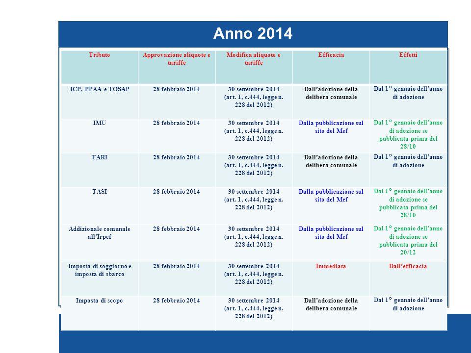 Pagina 198 Pagamento fondo di solidarietà comunale 2014 Decreto legge 6 marzo 2014, n.
