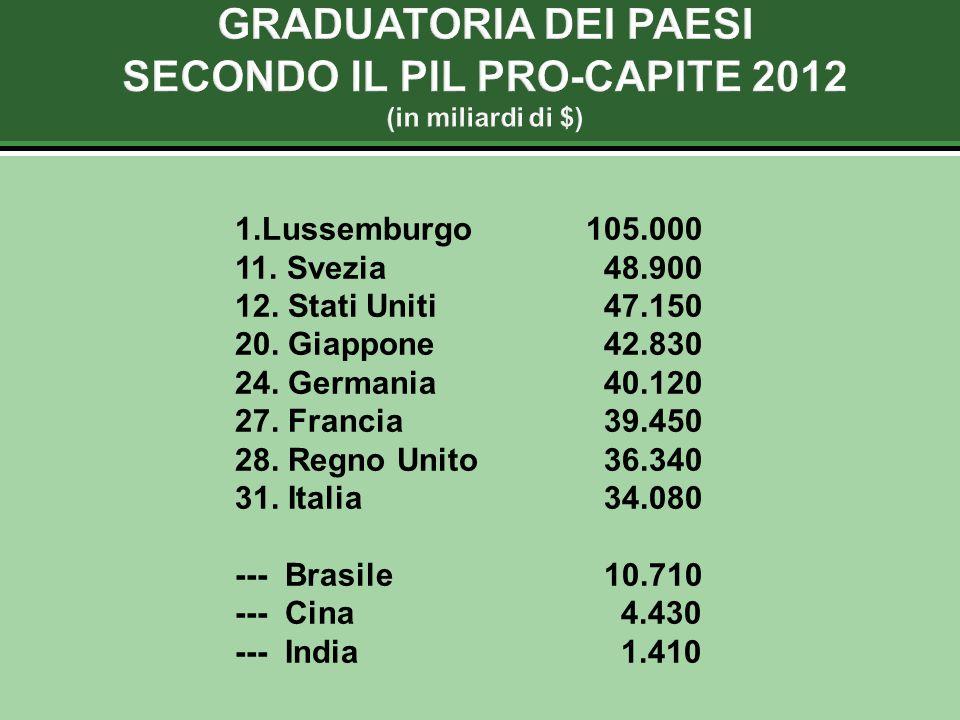 1.Lussemburgo105.000 11. Svezia 48.900 12. Stati Uniti 47.150 20.