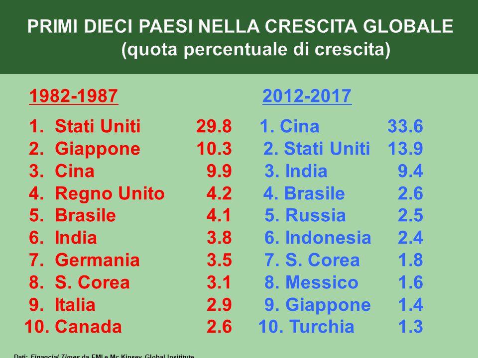 1982-1987 2012-2017 1. Stati Uniti29.8 1. Cina33.6 2. Giappone10.3 2. Stati Uniti13.9 3. Cina 9.9 3. India 9.4 4. Regno Unito 4.2 4. Brasile 2.6 5. Br