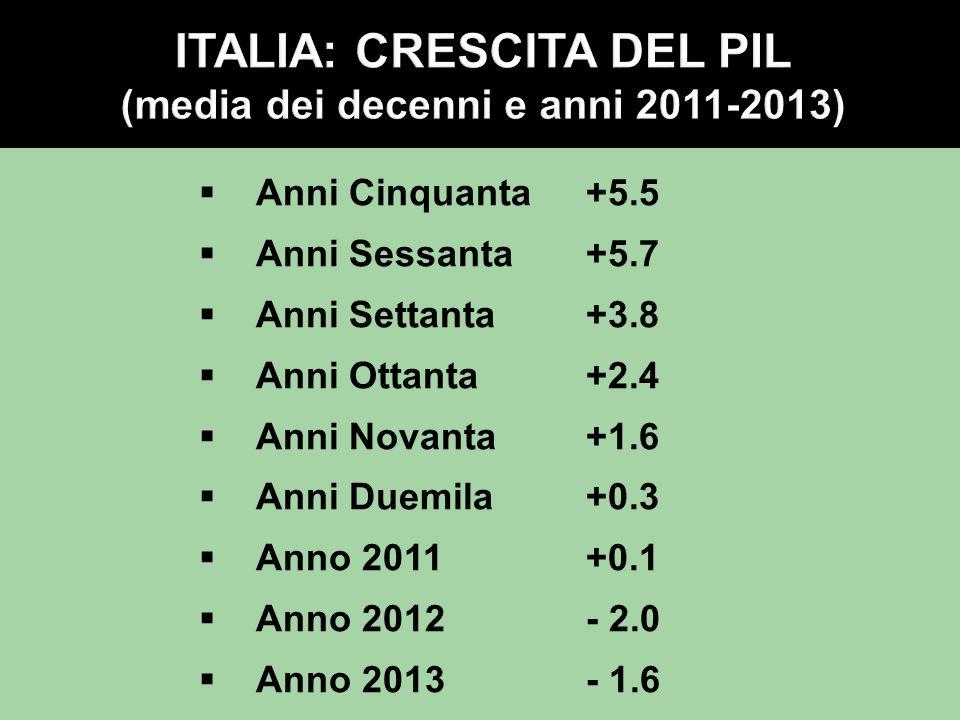 Anni Cinquanta+5.5  Anni Sessanta+5.7  Anni Settanta+3.8  Anni Ottanta+2.4  Anni Novanta+1.6  Anni Duemila +0.3  Anno 2011+0.1  Anno 2012- 2.