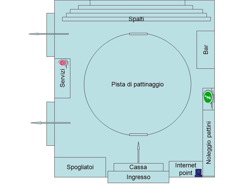 Ingresso Spalti Pista di pattinaggio Spogliatoi Servizi Noleggio pattini Bar Cassa Internet point