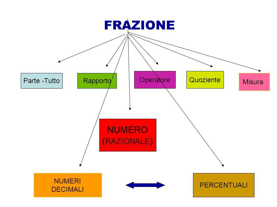 FRAZIONE Parte -Tutto Rapporto OperatoreQuoziente Misura NUMERO ( RAZIONALE ) NUMERI DECIMALI PERCENTUALI