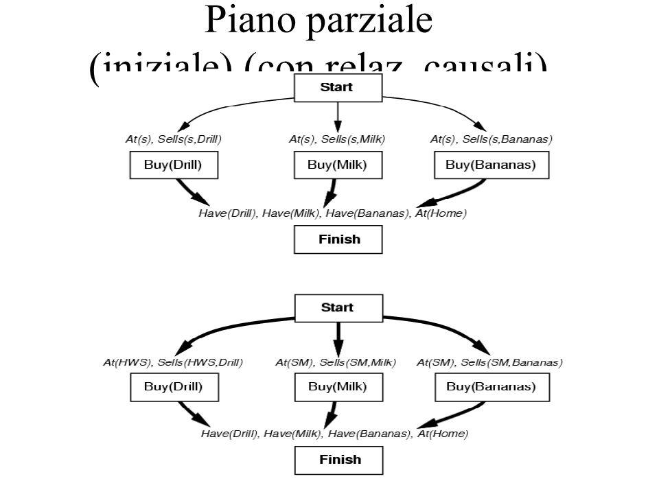 Piano parziale (iniziale) (con relaz. causali)