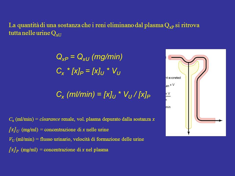 La quantità di una sostanza che i reni eliminano dal plasma Q xP si ritrova tutta nelle urine Q xU Q xP = Q xU (mg/min) C x * [x] P = [x] U * V U C x