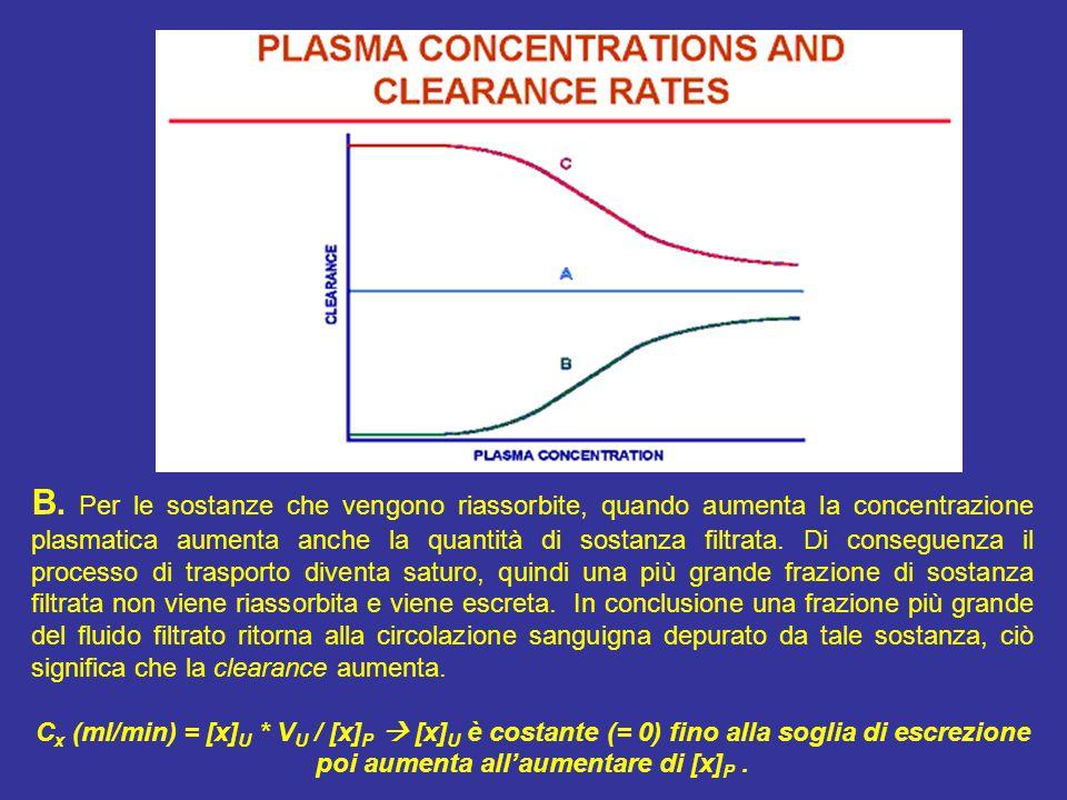 B. Per le sostanze che vengono riassorbite, quando aumenta la concentrazione plasmatica aumenta anche la quantità di sostanza filtrata. Di conseguenza