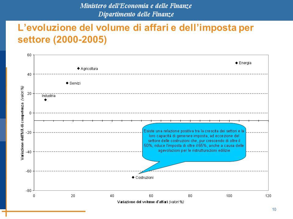 10 L'evoluzione del volume di affari e dell'imposta per settore (2000-2005)