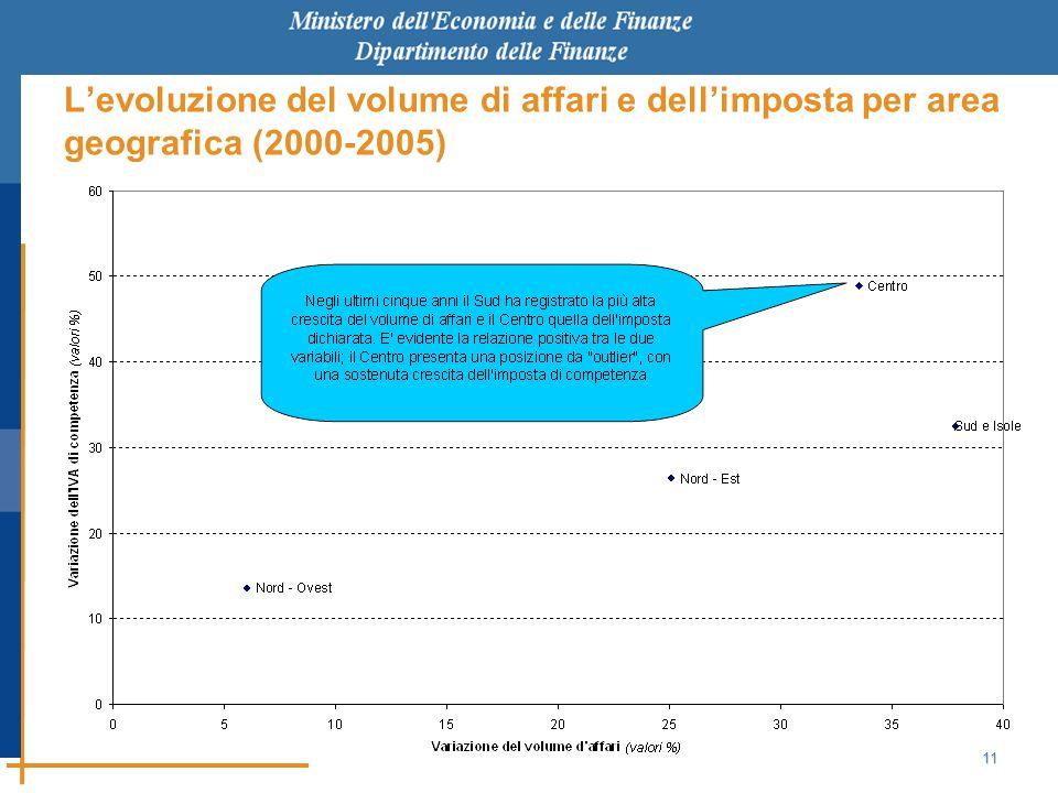 11 L'evoluzione del volume di affari e dell'imposta per area geografica (2000-2005)