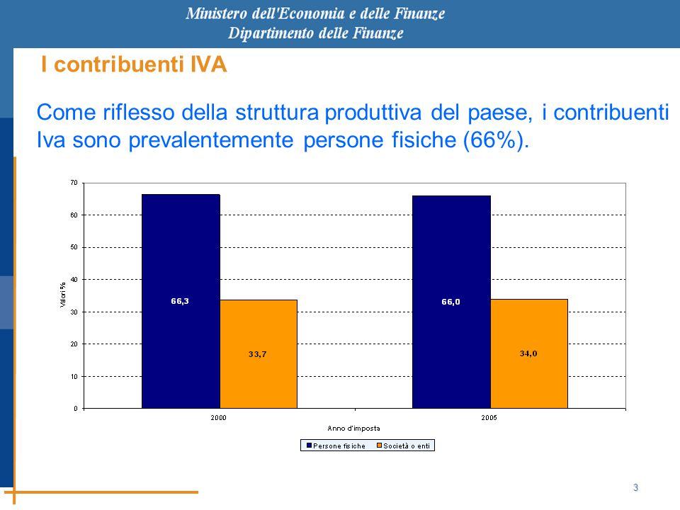 3 I contribuenti IVA Come riflesso della struttura produttiva del paese, i contribuenti Iva sono prevalentemente persone fisiche (66%).