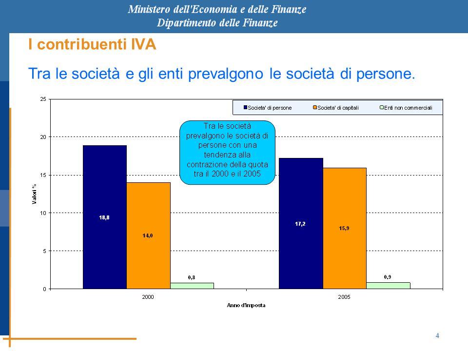 4 I contribuenti IVA Tra le società e gli enti prevalgono le società di persone.