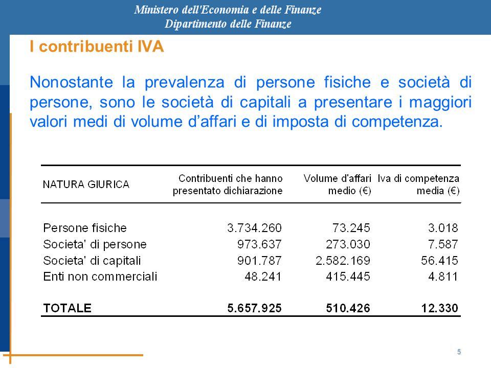 5 I contribuenti IVA Nonostante la prevalenza di persone fisiche e società di persone, sono le società di capitali a presentare i maggiori valori medi di volume d'affari e di imposta di competenza.