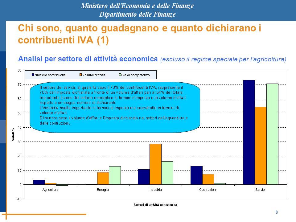 8 Chi sono, quanto guadagnano e quanto dichiarano i contribuenti IVA (1) Analisi per settore di attività economica (escluso il regime speciale per l'agricoltura)
