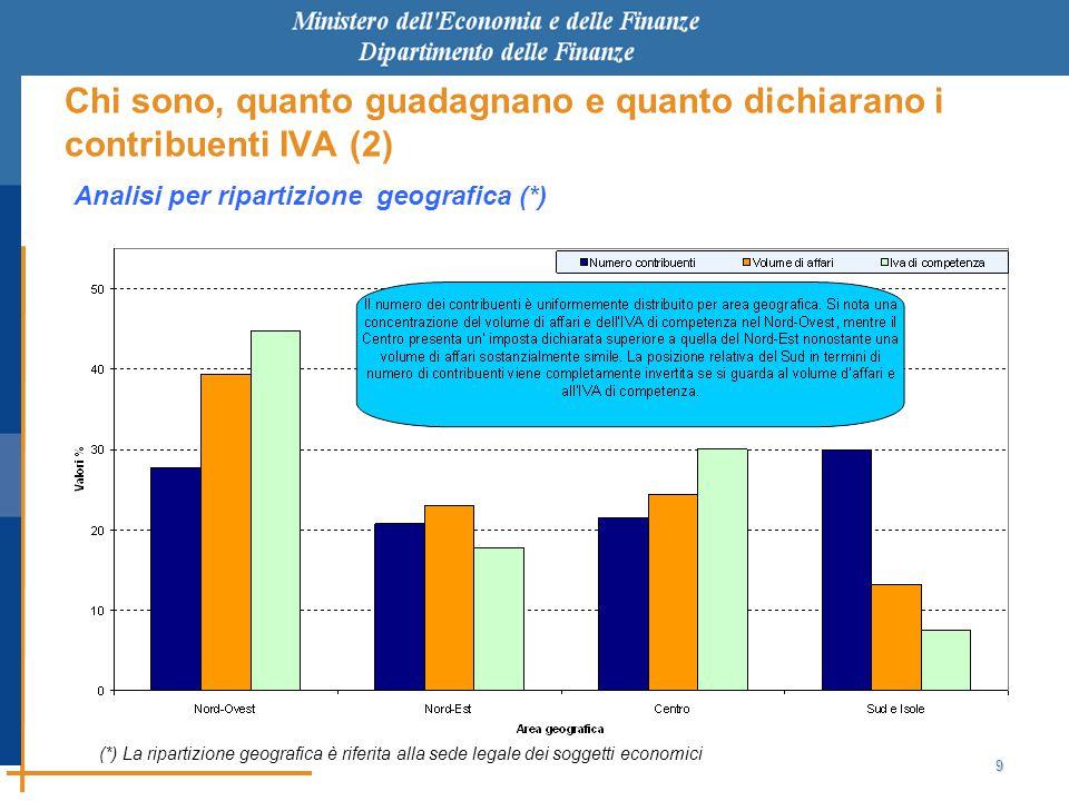 9 Chi sono, quanto guadagnano e quanto dichiarano i contribuenti IVA (2) Analisi per ripartizione geografica (*) (*) La ripartizione geografica è riferita alla sede legale dei soggetti economici