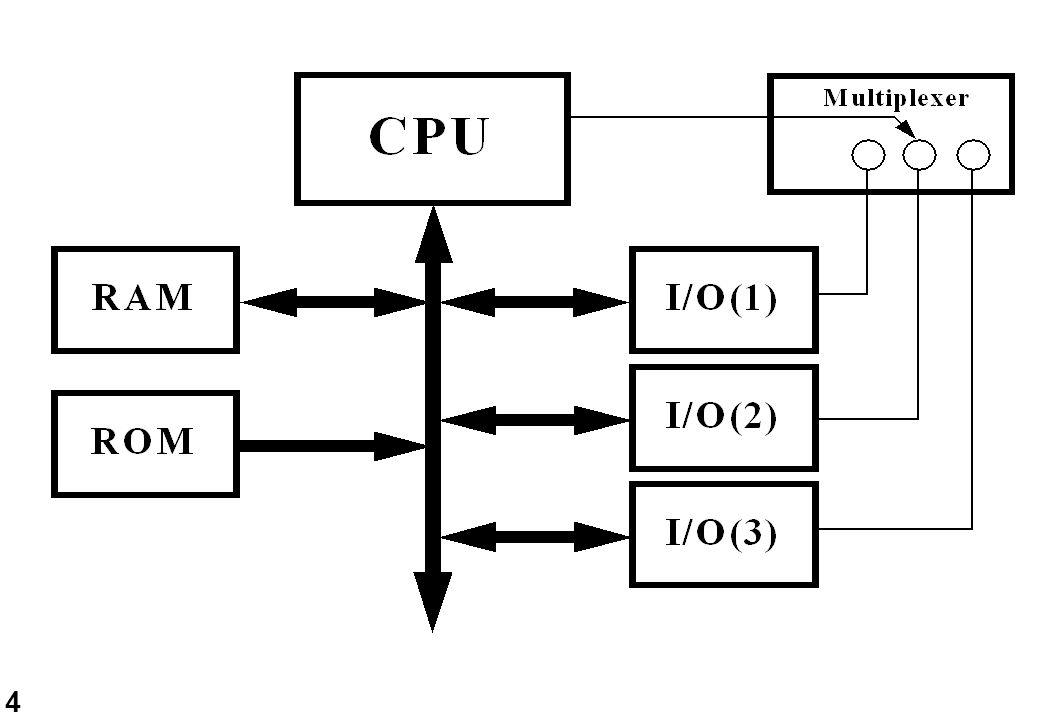 5 Interrupt La CPU non interroga i dispositivi di I/O quando un dispositivo ha necessità di essere servito attiva la richiesta di interrupt al termine dell'esecuzione della istruzione corrente, la CPU riconosce la richiesta di interrupt e la serve il servizio dell'interrupt avviene iniziando ad eseguire la procedura di servizio dell'interrupt: interrupt handler un circuito apposito gestisce le richieste di interrupt: interrupt controller.