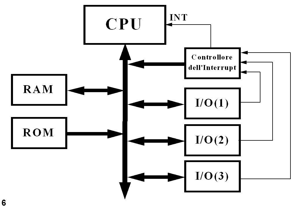 7 Tipi di Interrupt L 8086/8088 implementa 256 tipi di interrupt, suddivisi in 4 gruppi: -interrupt hardware esterni -interrupt software -interrupt interni -interrupt non mascherabili.