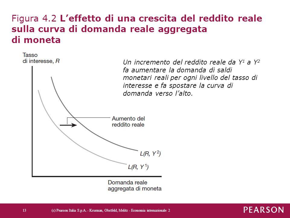 Figura 4.2 L'effetto di una crescita del reddito reale sulla curva di domanda reale aggregata di moneta (c) Pearson Italia S.p.A. - Krurman, Obstfeld,