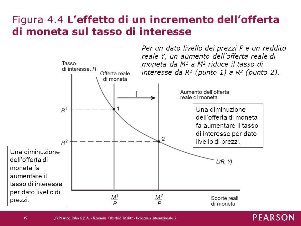 Figura 4.4 L'effetto di un incremento dell'offerta di moneta sul tasso di interesse (c) Pearson Italia S.p.A. - Krurman, Obstfeld, Melitz - Economia i