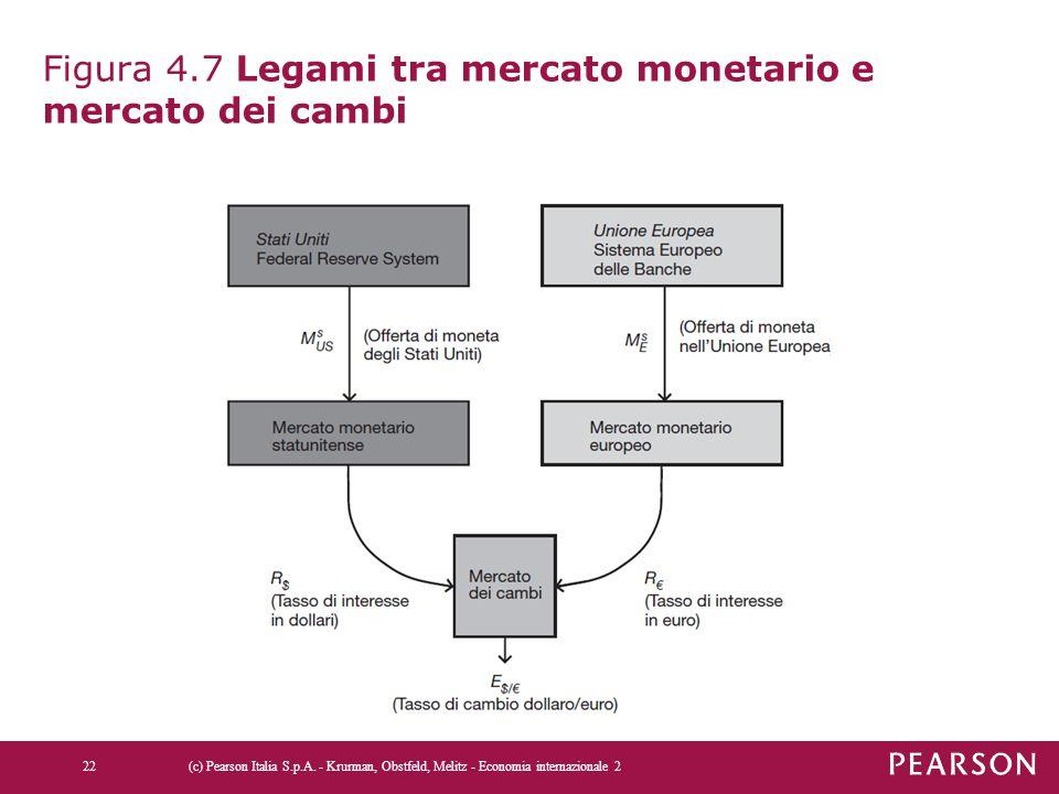Figura 4.7 Legami tra mercato monetario e mercato dei cambi (c) Pearson Italia S.p.A. - Krurman, Obstfeld, Melitz - Economia internazionale 222