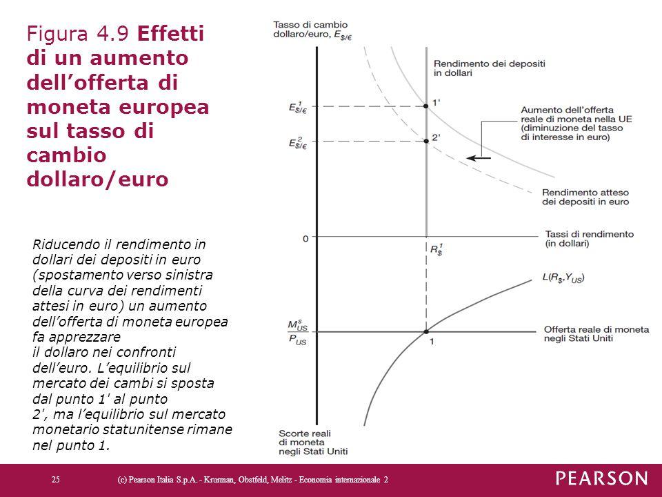 Figura 4.9 Effetti di un aumento dell'offerta di moneta europea sul tasso di cambio dollaro/euro (c) Pearson Italia S.p.A. - Krurman, Obstfeld, Melitz