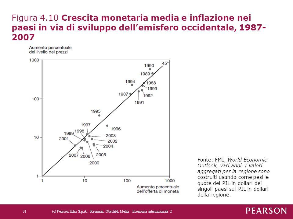 Figura 4.10 Crescita monetaria media e inflazione nei paesi in via di sviluppo dell'emisfero occidentale, 1987- 2007 (c) Pearson Italia S.p.A. - Krurm