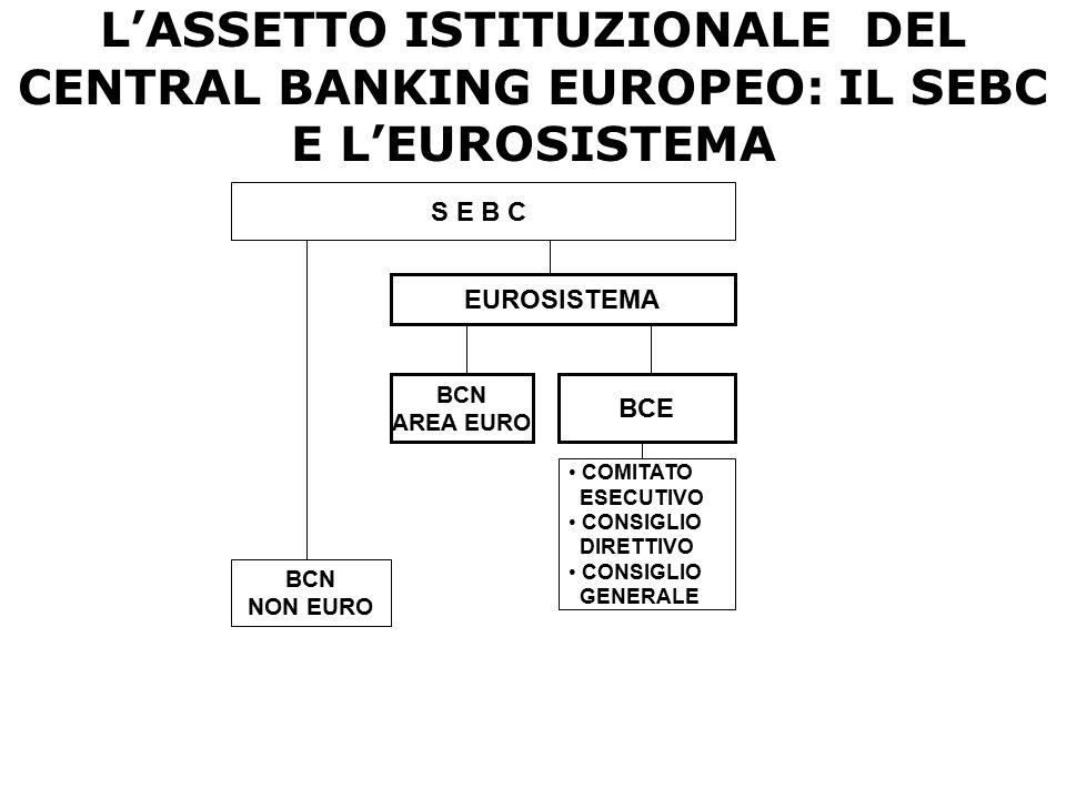 L'ASSETTO ISTITUZIONALE DEL CENTRAL BANKING EUROPEO: IL SEBC E L'EUROSISTEMA S E B C BCN NON EURO EUROSISTEMA BCE BCN AREA EURO COMITATO ESECUTIVO CON
