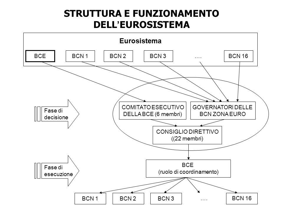 STRUTTURA E FUNZIONAMENTO DELL ' EUROSISTEMA Eurosistema BCE BCN 1BCN 2BCN 3….BCN 16 COMITATO ESECUTIVO DELLA BCE (6 membri) GOVERNATORI DELLE BCN ZON
