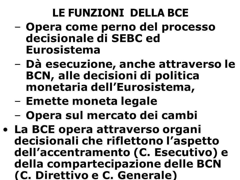 LE FUNZIONI DELLA BCE –Opera come perno del processo decisionale di SEBC ed Eurosistema –Dà esecuzione, anche attraverso le BCN, alle decisioni di pol