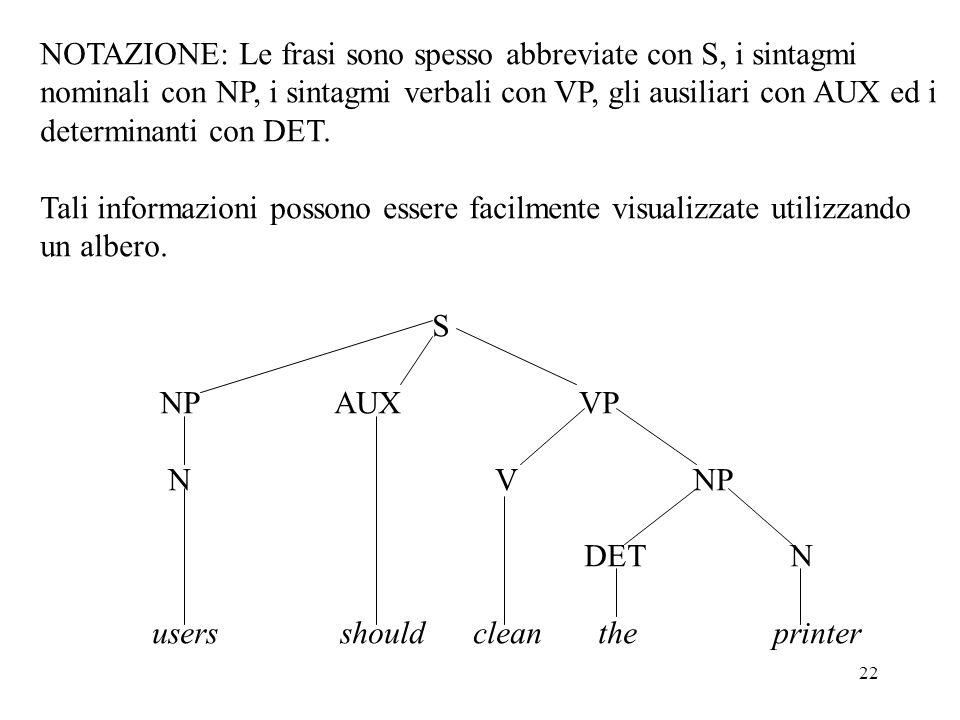 22 NOTAZIONE: Le frasi sono spesso abbreviate con S, i sintagmi nominali con NP, i sintagmi verbali con VP, gli ausiliari con AUX ed i determinanti co