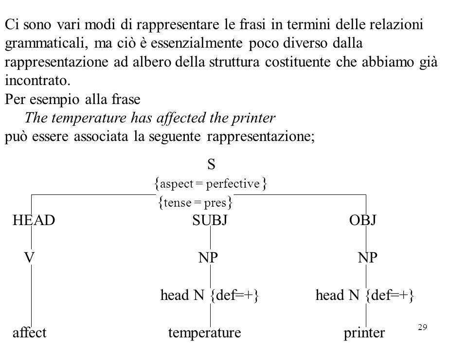 29 Ci sono vari modi di rappresentare le frasi in termini delle relazioni grammaticali, ma ciò è essenzialmente poco diverso dalla rappresentazione ad
