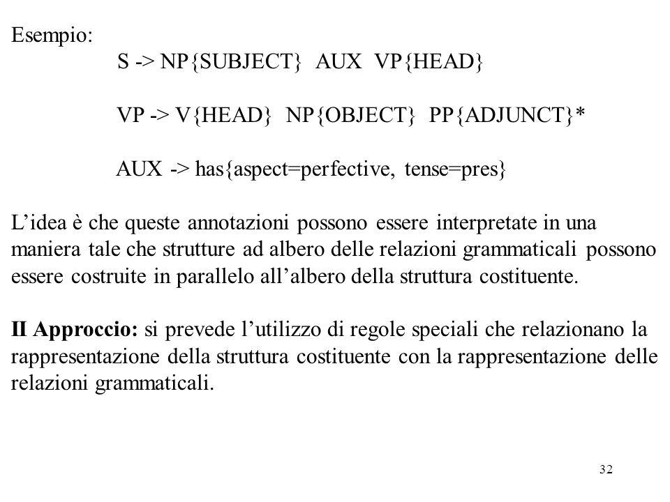 32 Esempio: S -> NP{SUBJECT} AUX VP{HEAD} VP -> V{HEAD} NP{OBJECT} PP{ADJUNCT}* AUX -> has{aspect=perfective, tense=pres} L'idea è che queste annotazioni possono essere interpretate in una maniera tale che strutture ad albero delle relazioni grammaticali possono essere costruite in parallelo all'albero della struttura costituente.