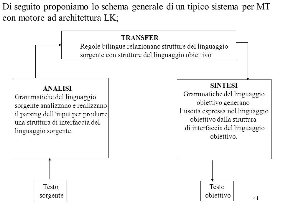 41 Di seguito proponiamo lo schema generale di un tipico sistema per MT con motore ad architettura LK; TRANSFER Regole bilingue relazionano strutture