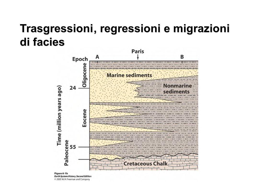 Trasgressioni,, regressioni e e migrazioni di facies