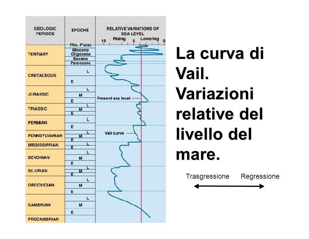 La curva di Vail. Variazioni relative del livello del mare. TrasgressioneRegressione