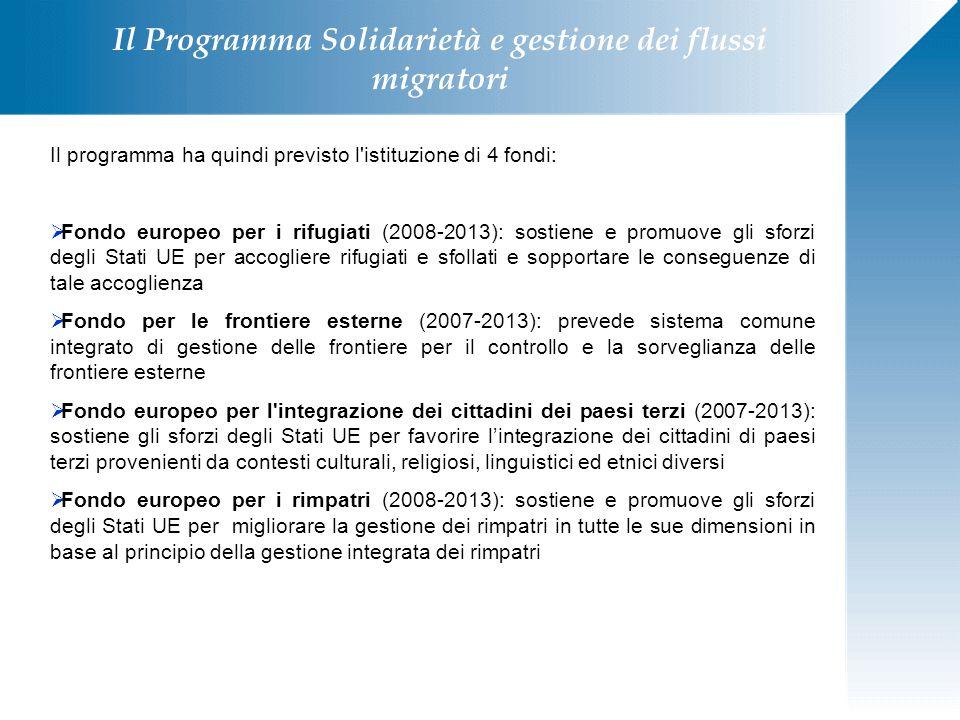 Il Programma Solidarietà e gestione dei flussi migratori Il programma ha quindi previsto l'istituzione di 4 fondi:  Fondo europeo per i rifugiati (20