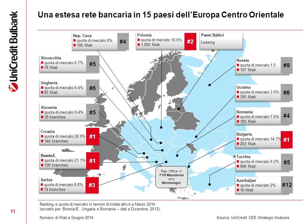 .. 11 Polonia quota di mercato 10.6% 1,000 filiali #2 Paesi Baltici Leasing Russia quota di mercato 1.5 107 filiali #9 Azerbaijan quota di mercato 2%