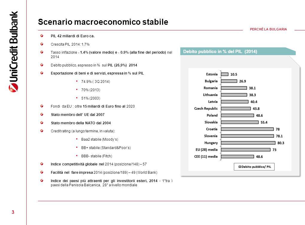 3 PIL 42 miliardi di Euro ca. Crescita PIL 2014: 1,7% Tasso inflazione - 1.4% (valore medio) e - 0.9% (alla fine del periodo) nel 2014 Debito pubblico