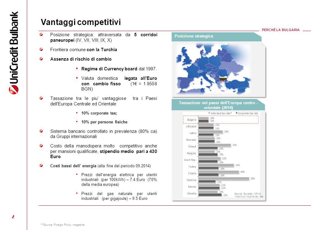 4 Posizione strategica: attraversata da 5 corridoi paneuropei (IV, VII, VIII, IX, X) Frontiera comune con la Turchia Assenza di rischio di cambio Regi