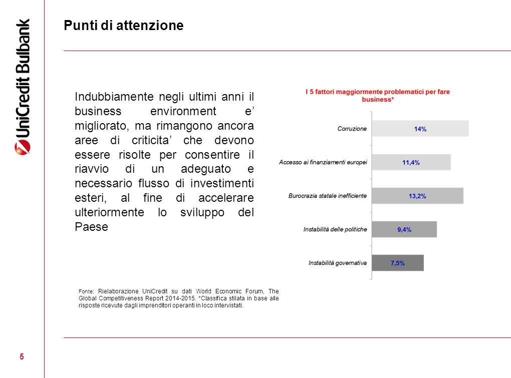 5 Punti di attenzione Fonte : Rielaborazione UniCredit su dati World Economic Forum, The Global Competitiveness Report 2014-2015. *Classifica stilata