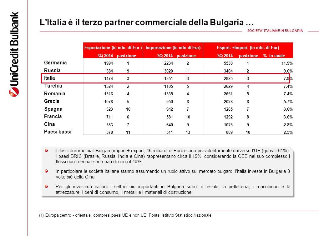 Esportazione (in mln. di Eur )Importazione (in mln di Eur)Esport. +Import. (in mln. di Eur) 3Q 2014 posizione 3Q 2014 posizione 3Q 2014 posizione% in