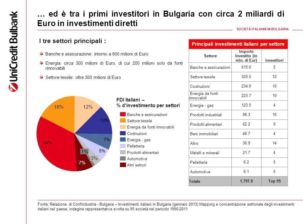 8 … ed è tra i primi investitori in Bulgaria con circa 2 miliardi di Euro in investimenti diretti Fonte: Relazione di Confindustria - Bulgaria – Inves