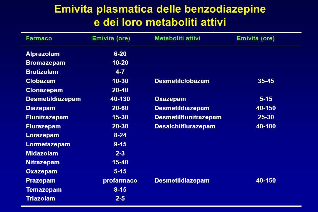 Emivita plasmatica delle benzodiazepine e dei loro metaboliti attivi FarmacoEmivita (ore)Metaboliti attiviEmivita (ore) Alprazolam Bromazepam Brotizol